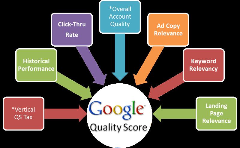 چگونه کوالیتی اسکور یا نمره کیفیت تبلیغات گوگل خود را افزایش دهیم؟