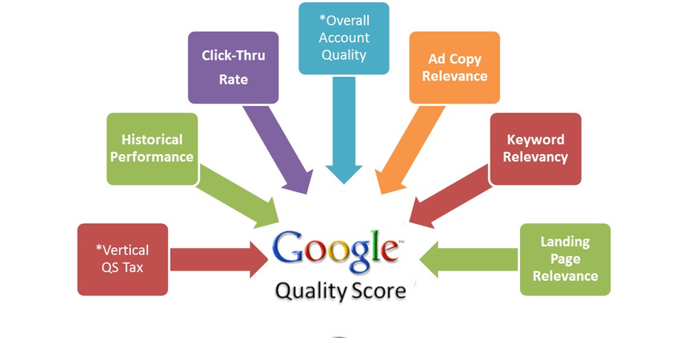 نمره کیفیت یا کوالیتی اسکور (Quality Score) چیست و چگونه آن را افزایش دهیم؟