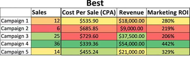 معیار مبتنی بر بازگشت سرمایه گذاری