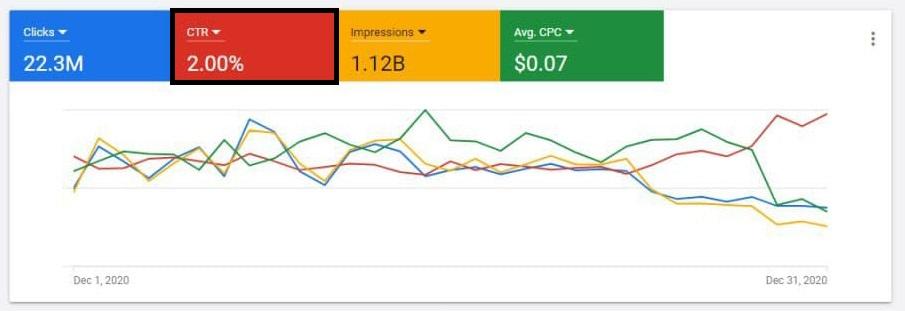 نرخ کلیک گوگل ادز - معیارهای مهم گوگل ادز