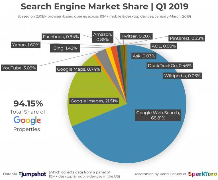 سهم همه موتورهای جستجو - 10 معیار مهم گوگل ادز