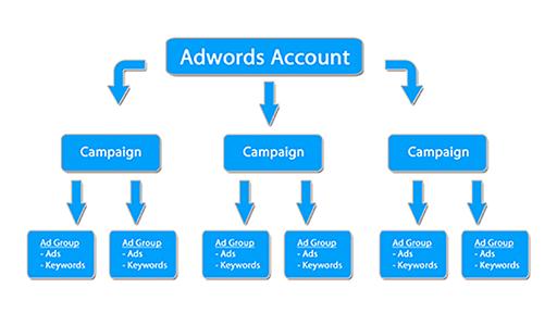 راهنمای تنظیمات بهینه برای کمپین های ادوردز: