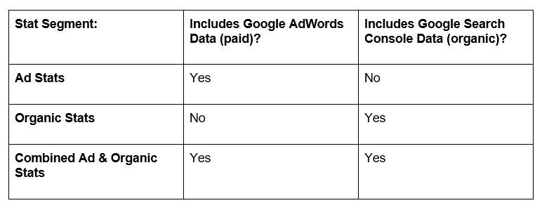 ارتباط بین گوگل اد وردز و سرچ کنمسول
