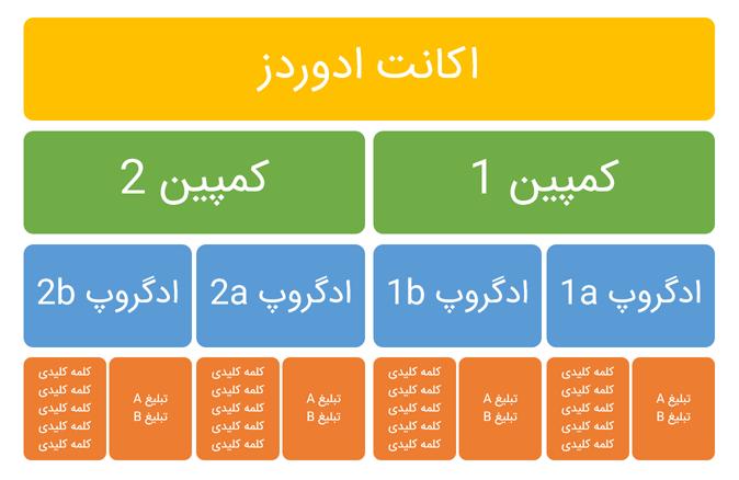 ساختار اکانت ادوردز