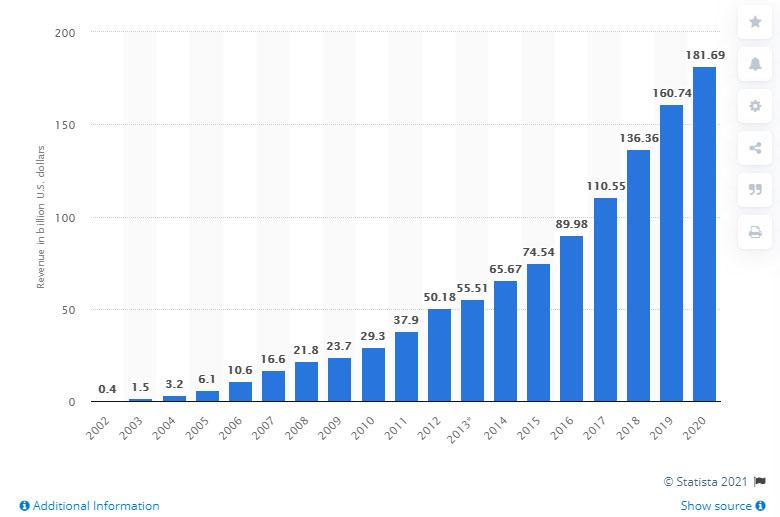 منبع درآمد گوگل ادز کجاست؟ گوگل در سال 2020 چقدر درآمد کسب کرده است؟