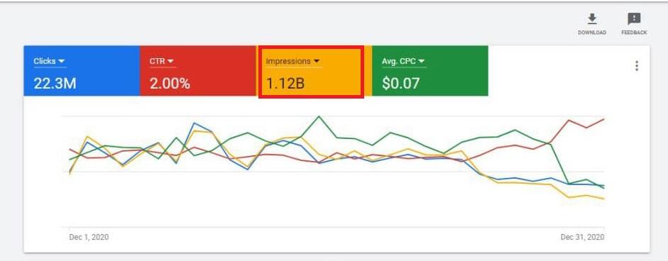 مشاهده تعداد ایمپرشن ها یا میزان نمایش آگهی ها در پلتفرم گوگل ادز