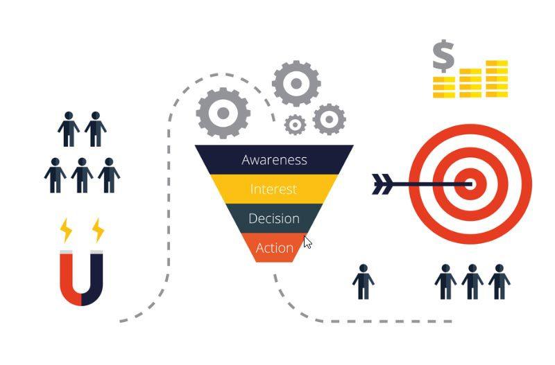 15 روش برای افزایش تبدیل بازدیدکنندگان به مشتری
