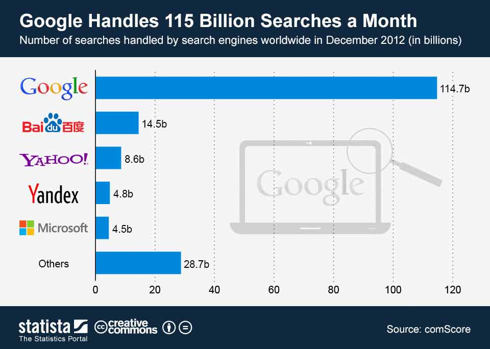 تعداد جستجوهای انجام شده در موتورهای جستجو - دسترسی به کاربران بسیار یکی از مزایای تبلیغات گوگل است.
