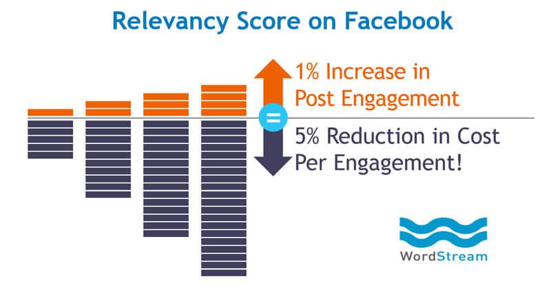 نمره مرتبط بودن تبلیغات فیس بوک