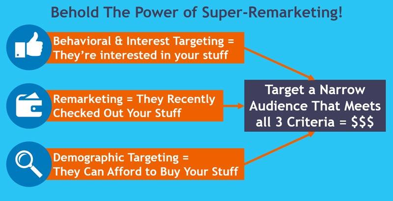 استفاده از بازاریابی مجدد ویژه در تبلیغات