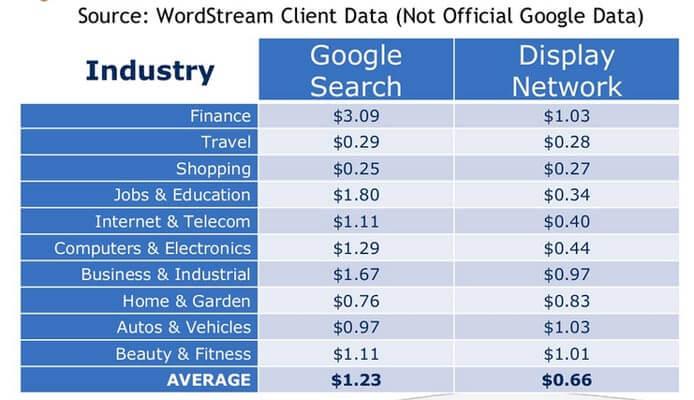 هزینه به ازای کلیک بر اساس اطلاعات مشتری