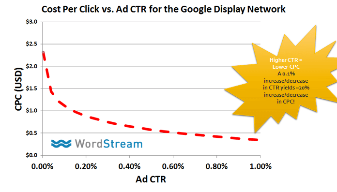 cpc vs ctr on remarketing display network