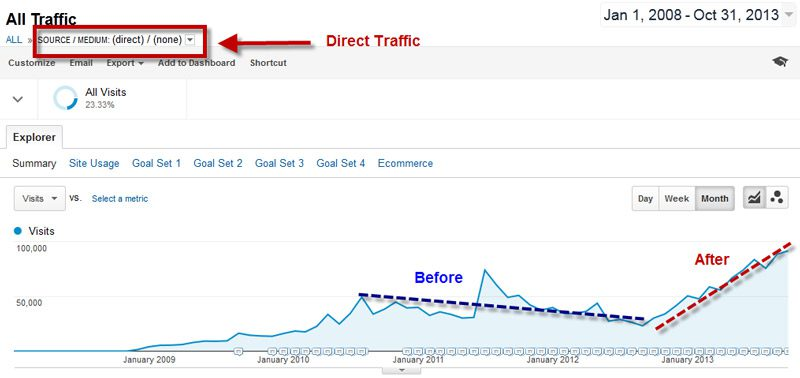 remarketing increases brand searches return traffic
