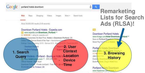 امکان استفاده از بازاریابی مجدد یا ریمارکتینگ در بیشتر کانال های تبلیغاتی