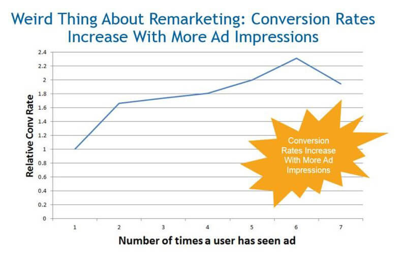 weird facts remarketing
