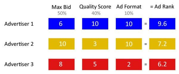 رتبه تبلیغات ادوردز - مثالی برای درک بهتر