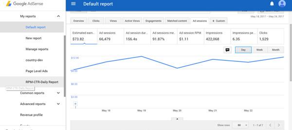 نرخ CPM برای Google AdSense