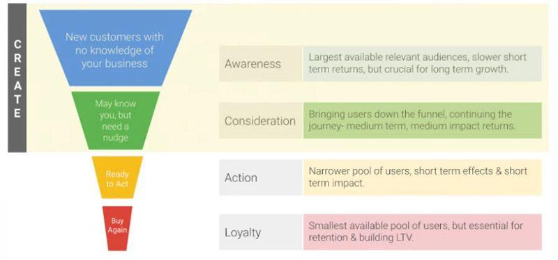 فعالیت های بالای قیف فروش شبکه نمایش - بهبود عملکرد تبلیغات