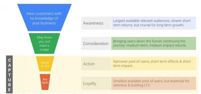 بازاریابی مجدد یک روش معمول در استفاده از تاکتیک پایین قیف GDN است. بهبود عملکرد تبلیغات شبکه نمایش گوگل