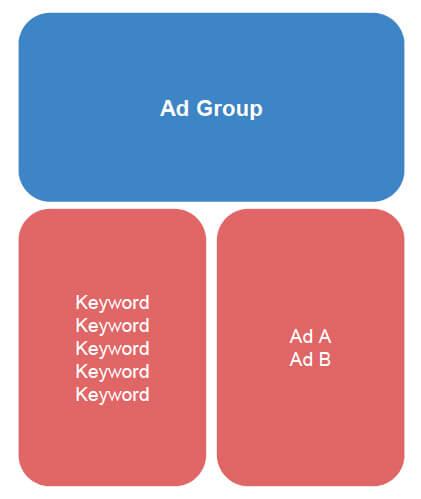انطباق کلیدواژه های تبلیغات گوگل