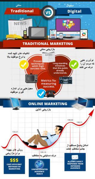 تفاوت بازاریابی دیجیتال و بازاریابی سنتی