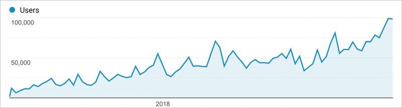 نمودار رشد سئو