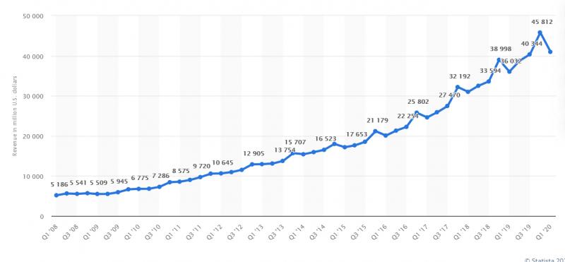 نمودار درآمد گوگل از سال های گذشته - از سال 2008 تا سال 2020