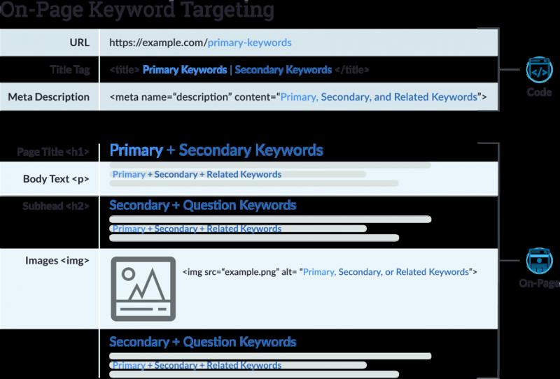 هدفگیری و بهینه سازی کلمات کلیدی در صفحه