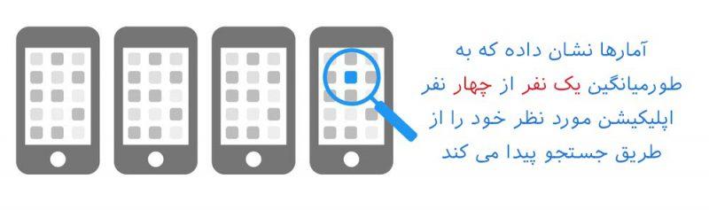 آمار پیدا کردن اپلیکیشن در جستجوی اینترنتی - بازاریابی اپلیکیشن