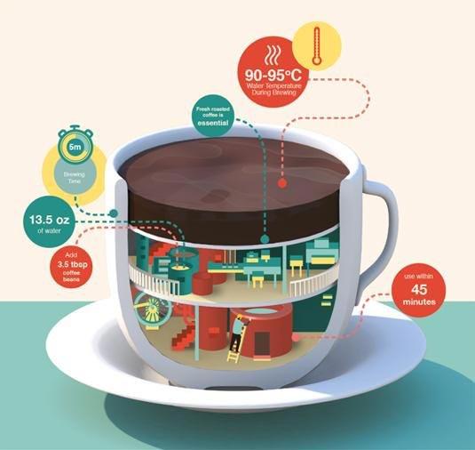 اینفوگرافیک جذاب از فواید قهوه
