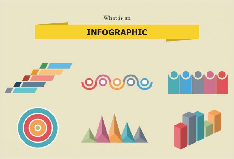 اینفوگرافیک ها در بازاریابی محتوا