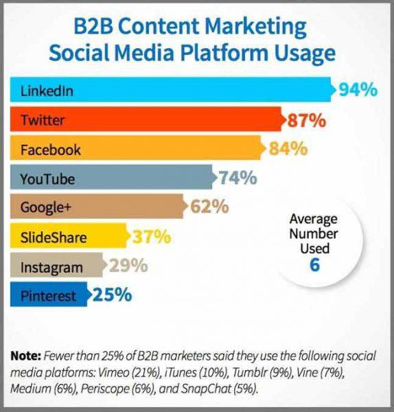 تاثیر لینکدین در بازاریابی محتوا و سایر روش های بازاریابی