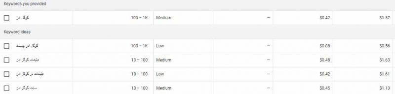 سرمایه گذاری در تبلیغات گوگل ادز - چگونه قیمت هر کلمه را متوجه شویم