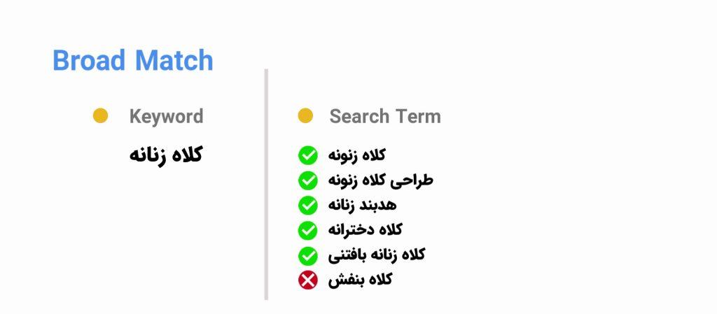 مثالی از انطباق براد در گوگل ادز