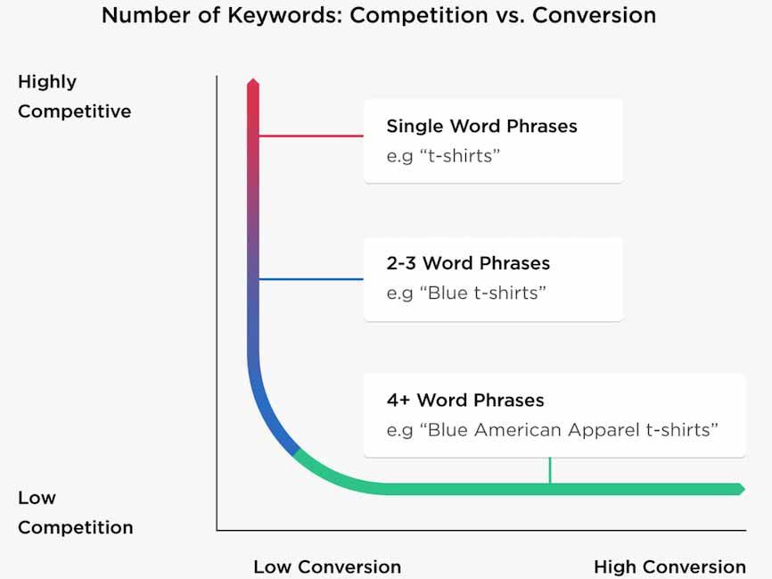 استفاده از کلمات کلیدی طولانی برای ارزان شدن تبلیغ در گوگل
